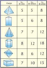 Resultado de imagen para caras aristas y vertices