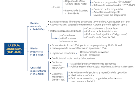 De Revolutionibus Geo Historia Esquema Resumen Y Apuntes Tema 4 La Construcción Del Estado Lib Historia De España Apuntes De Clase Profesores De Historia