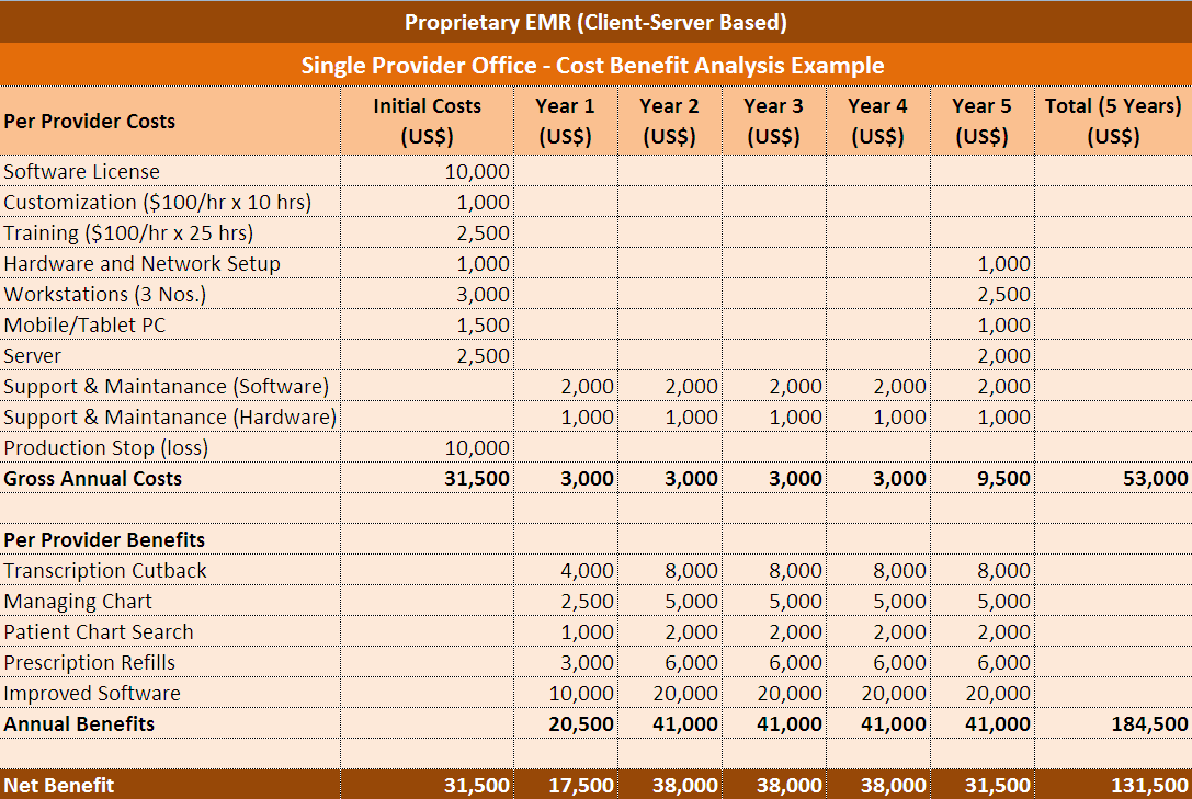 Cost Benefit Analysis Excel Template  Cost Savings Analysis Template