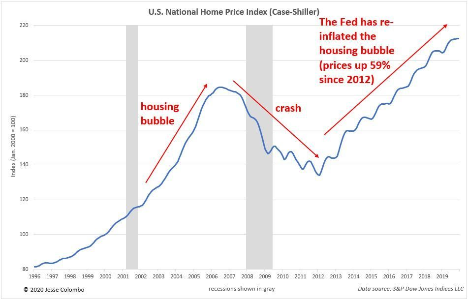 Why U S Housing Bubble 2 0 Is About To Burst Home Buying Tips Bubbles The Big Short