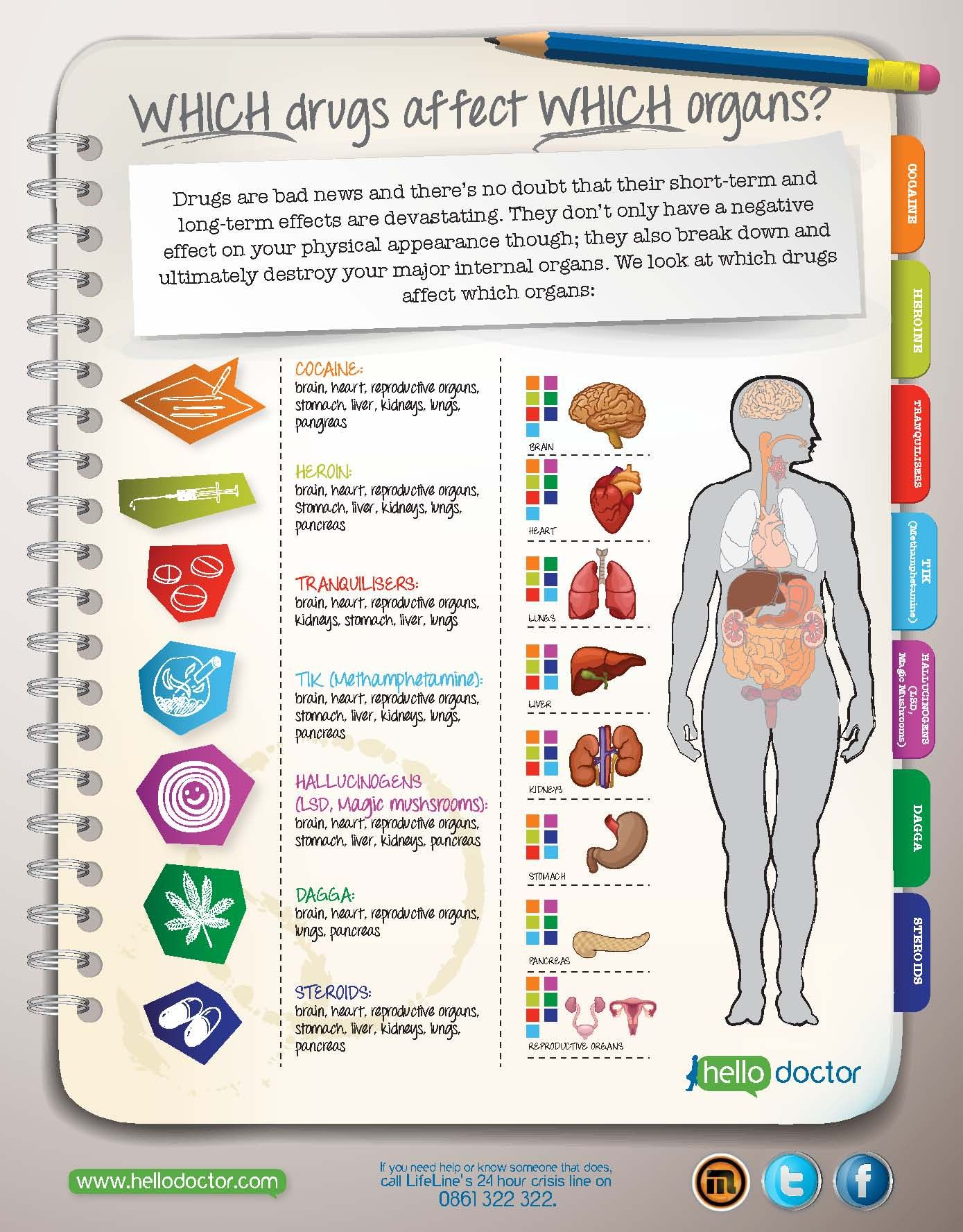 Drugs are bad news! Find out how certain drugs affect your internal ...