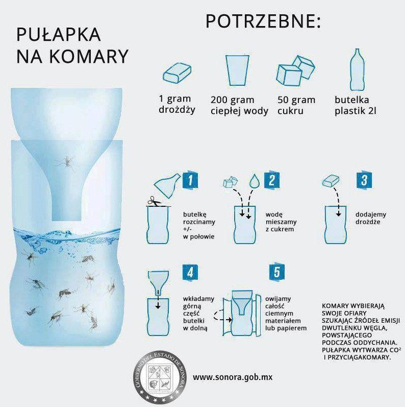 Kiedy w okolicy pojawiają się komary, a Ty chcesz się ustrzec przed kąsaniem, przygotuj tę prostą pułapkę!   Aby ją stworzyć potrzebujesz kilku rzeczy. Pułapka jest tak skonstruowana, że zapach wabi owady do środka skąd nie mogą się już wydostać. Komary giną poprzez utopienie w wodzie, lub w trak