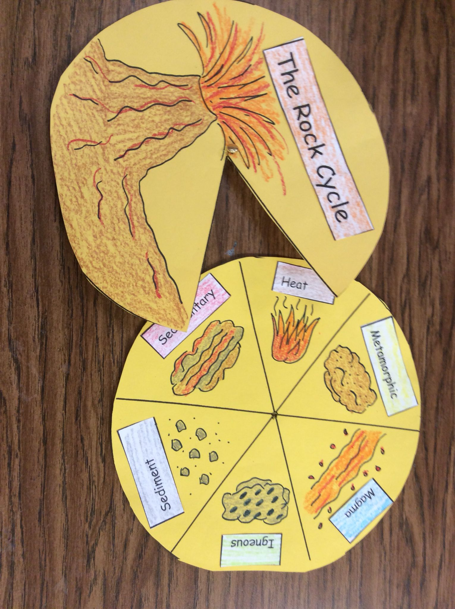 Rock Cycle Spinner With Images