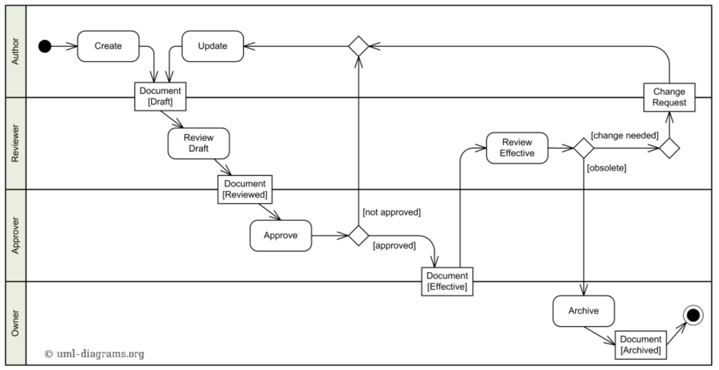 Uml Tutorial  How To Model Any Process Or Structure In