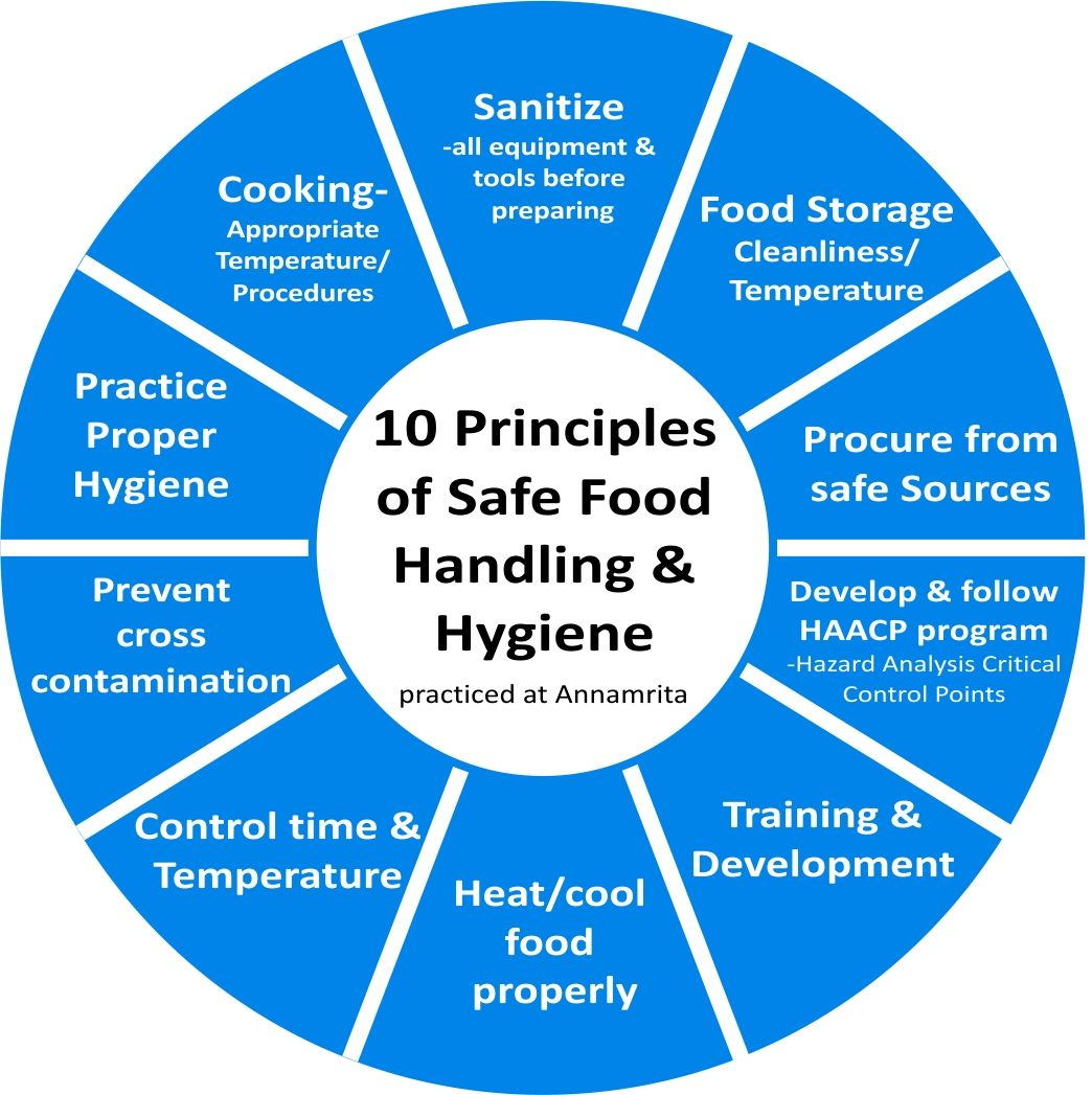 10 Principles Of Food Handling And Hygiene, As Practised At
