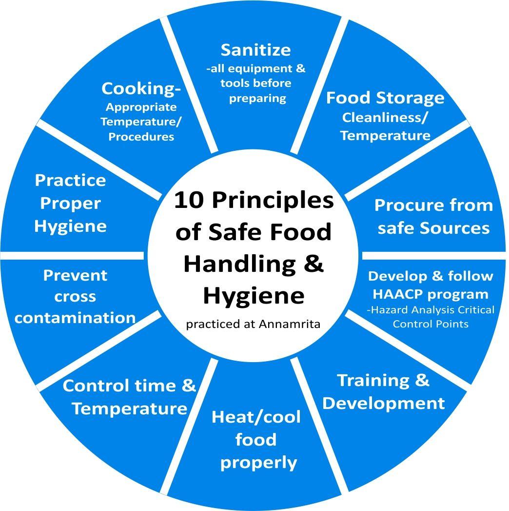 10 Principles Of Food Handling And Hygiene As Practised