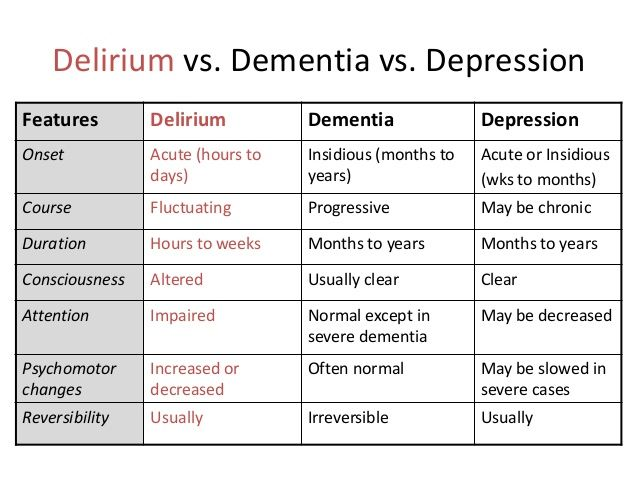 dementia vs delirium vs depression | RN info | Pinterest ...