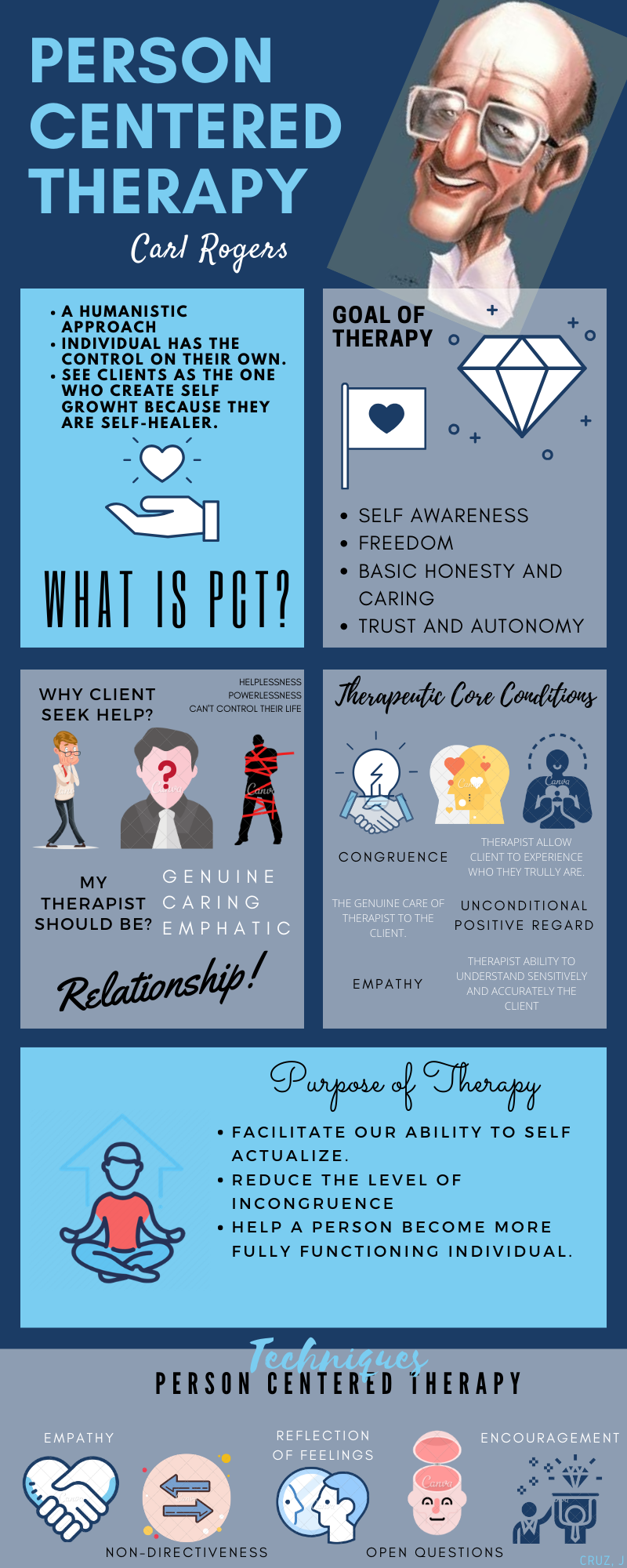 Person Centered Therapy Person Centered Therapy Counseling Techniques Psychological Therapies