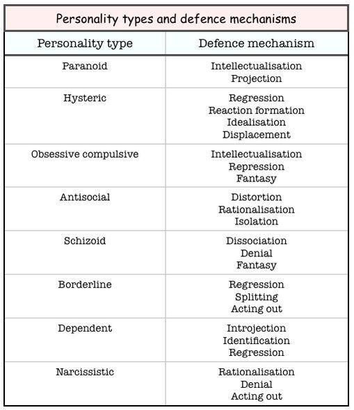 Personality Types And Defence Mechanisms Tonywhite10 Twitter