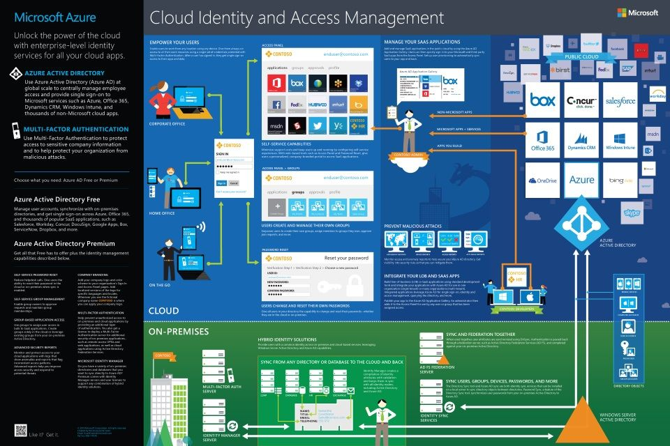 Azure Infographics Cloud identity and access management
