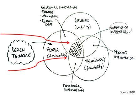 design thinking flowchart venn diagram