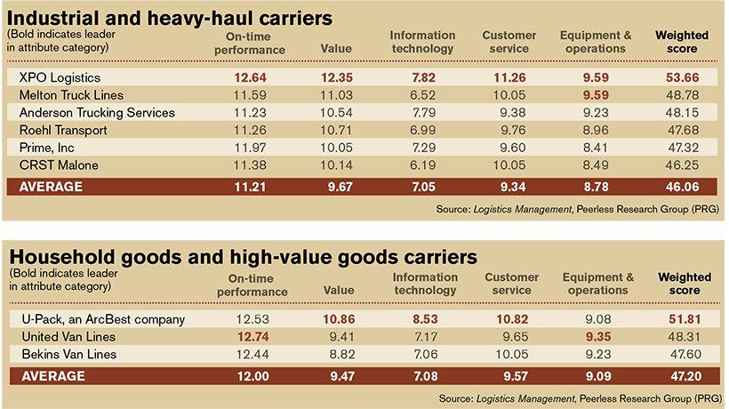 Truckload Masters Of The Long Haul Logistics Management Logistics Management Long Haul Logistics