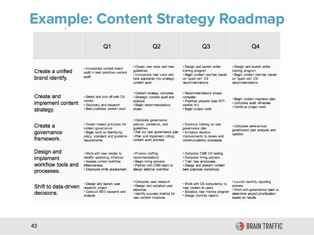 Example of a Content Strategy Roadmap From Brain Traffic - marketing objective example