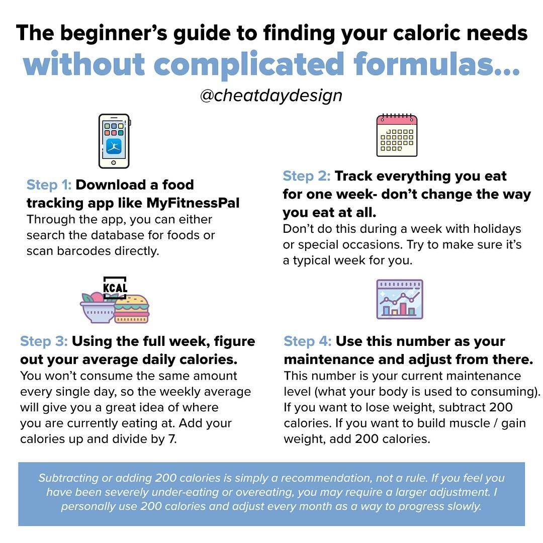Google calorie calculator and youll get overwhelmed with