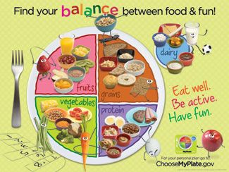 Kids MyPlate Poster, USDA MyPlate Childrens Poster, Kids My Plate ...