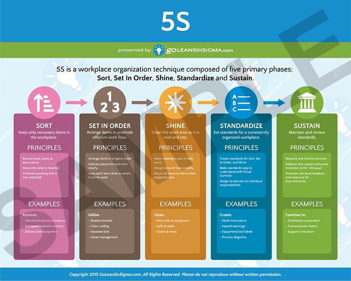 5s Poster Lean Six Sigma Video Marketing Strategies Video