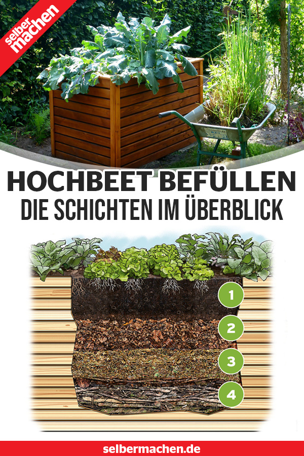 Ein Hochbeet Ist Mehr Als Ein Hugelbeet Im Kasten Wir Zeigen Auf Was Beim Schichtaufbau Ankommt Befullen Garden Design In 2020 Garden Projects Raised Beds Plants