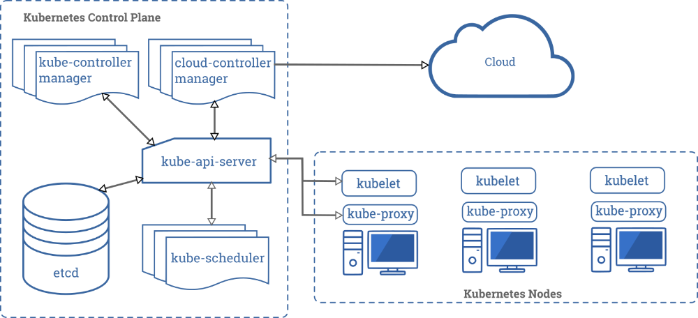 Components In 2020 Cloud Infrastructure Dns Records Components