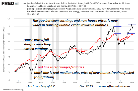 Housing Bubble  Exposed In  Simple Chart  Zero Hedge
