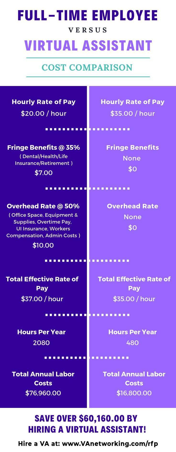 Cost Comparison Full Time Employee Versus Virtual Assistant Va
