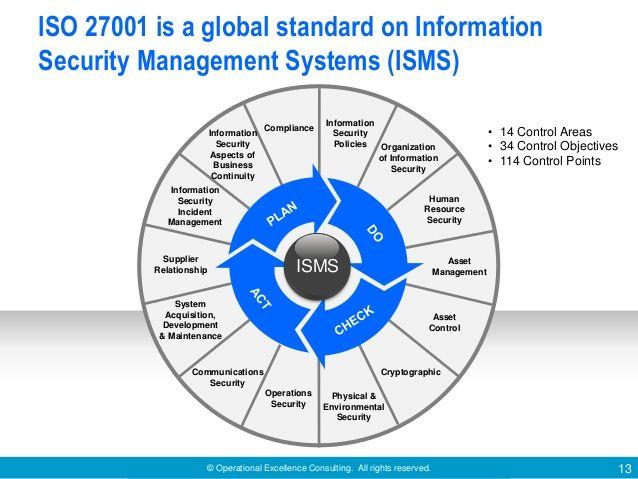 Iso27001 Google Search Iso 27001 Board Pinterest Tech