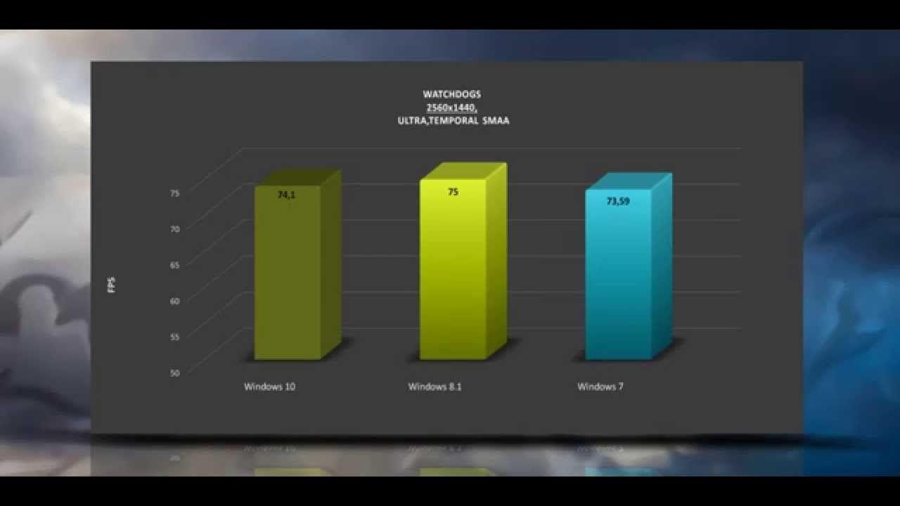 Windows 10 Vs Windows 8 1 Vs Windows 7 Gtx 970 Benchmarks Performan Windows 10 Windows Performance Reviews