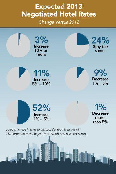 Expected 2013 Hotel Rates from 133 corporate travel buyers from
