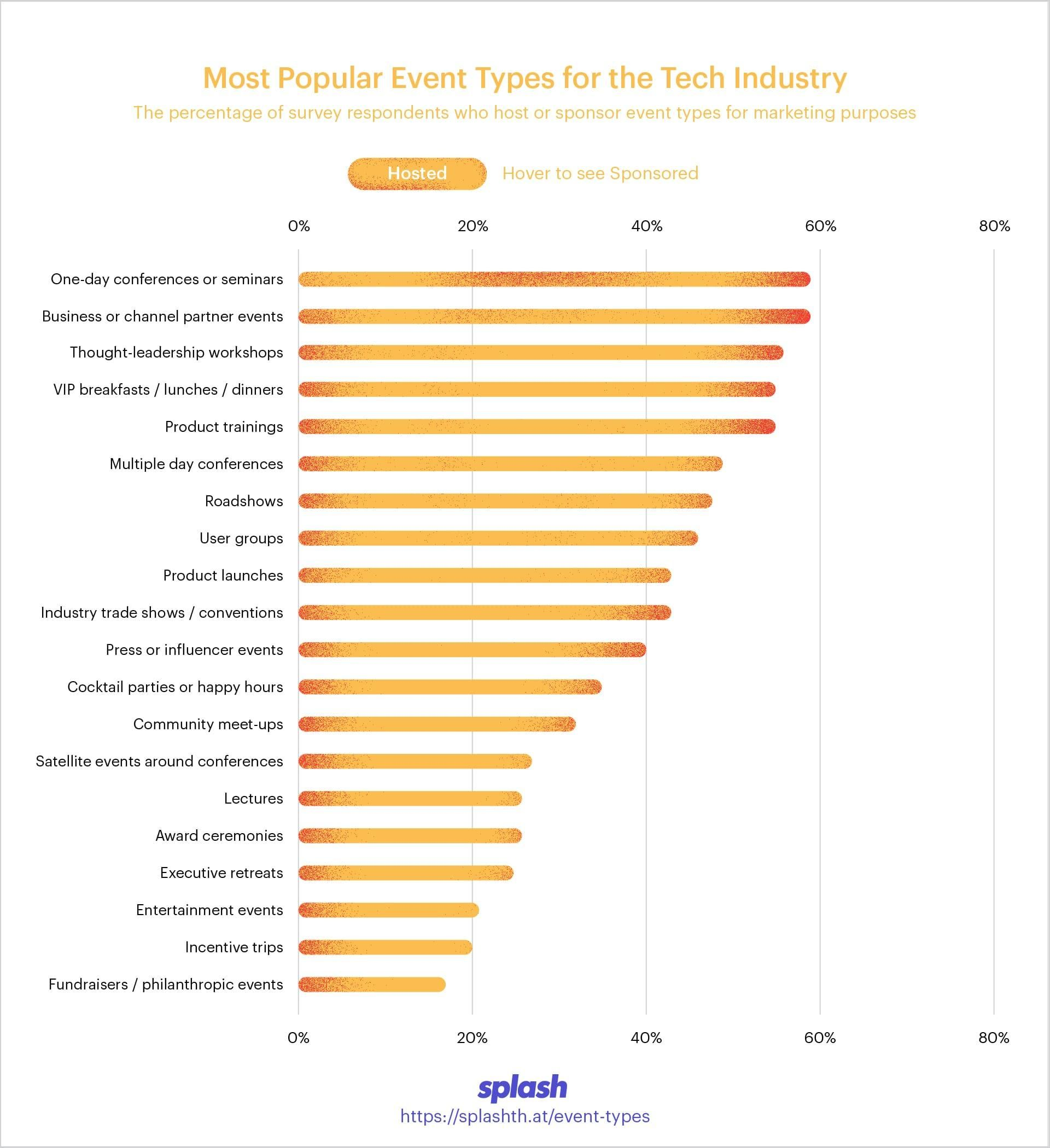 The Most Popular Event Types Across 7 Key Industries Tech