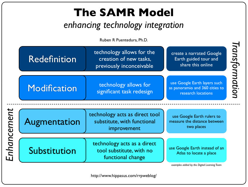 samr model using google earth as example