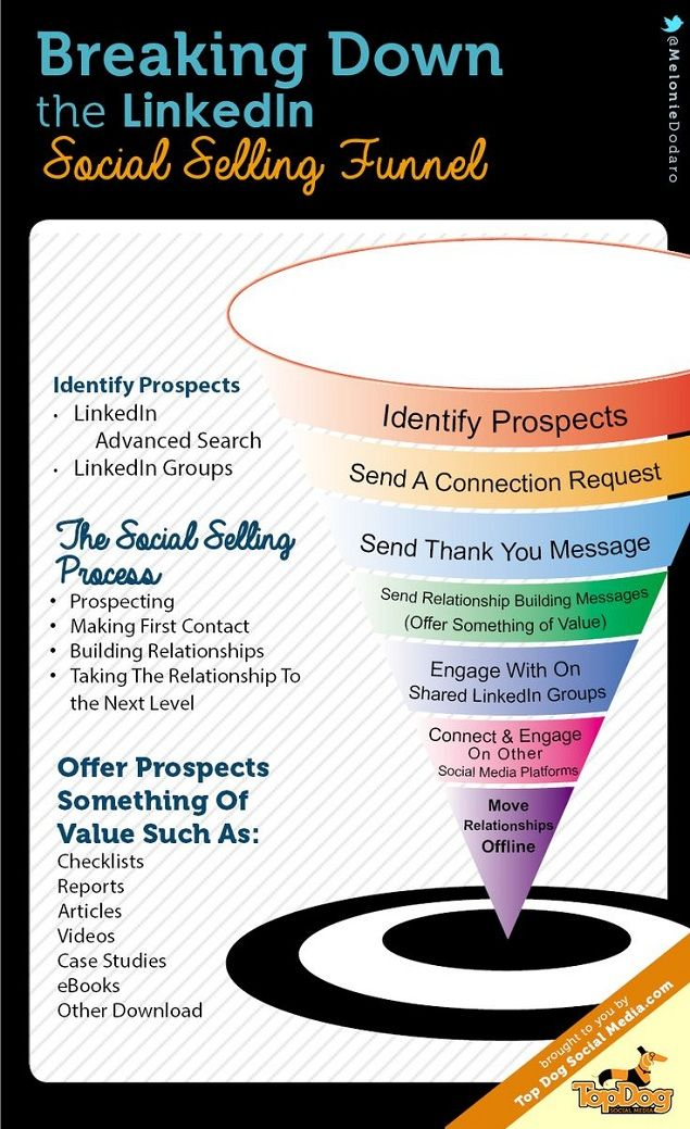 Nirmal S Patel (Internet Marketer): Breaking Down The LinkedIn Social Selling Funnel