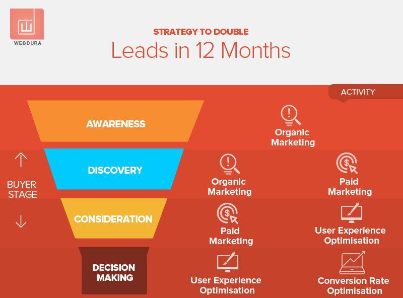 Digital Marketing Strategy Framework InterviewPrepCM Pinterest - copy blueprint social media marketing agency