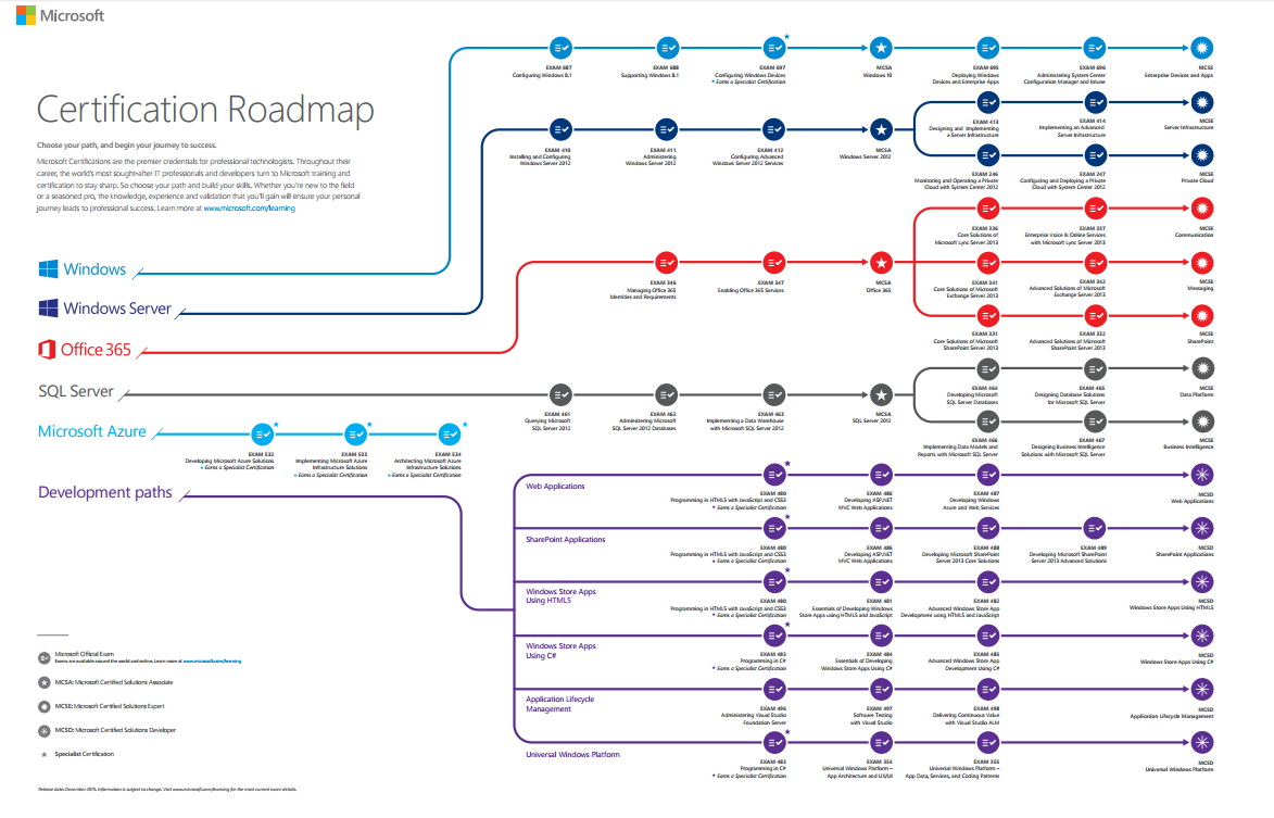 Microsoft Certification Roadmap Engin Özkurt Roadmap