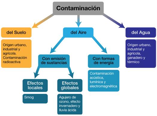 esquema sobre la contaminacion ambiental - Buscar con Google