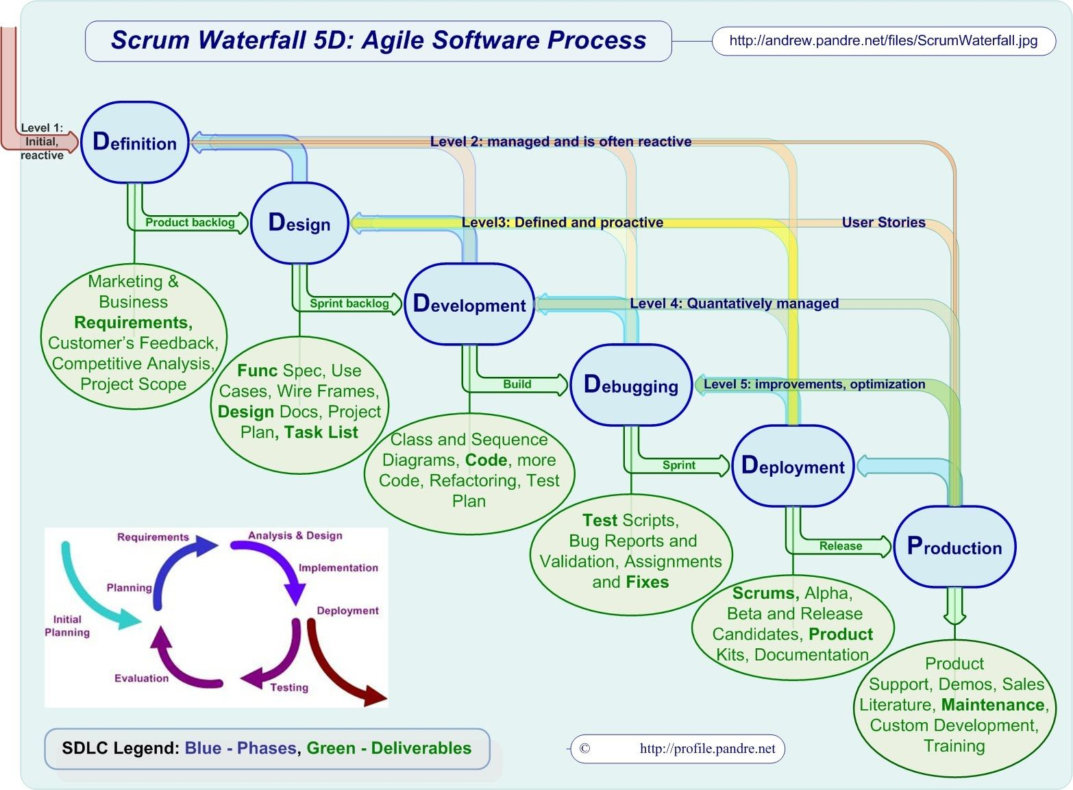 Scrum waterfall 5d agile software process agile for Sdlc waterfall