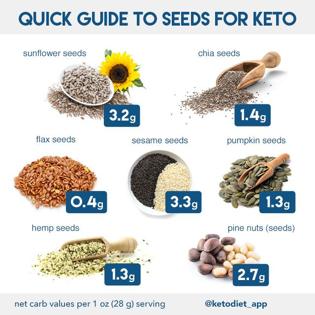 Photo of Complete Keto Diet Food List: What to Eat and Avoid on a Low-Carb Diet | KetoDiet Blog
