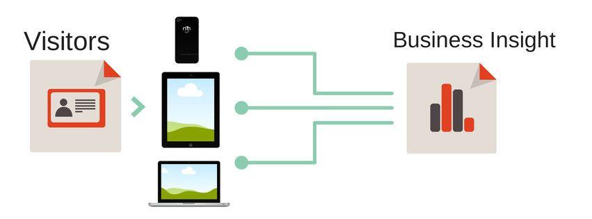measuring your biz success in a multi-screen world