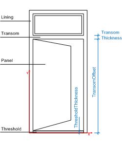 anatomy of a door. Transom ...  sc 1 st  Pinterest & anatomy of a door | Doors | Pinterest | Anatomy and Doors