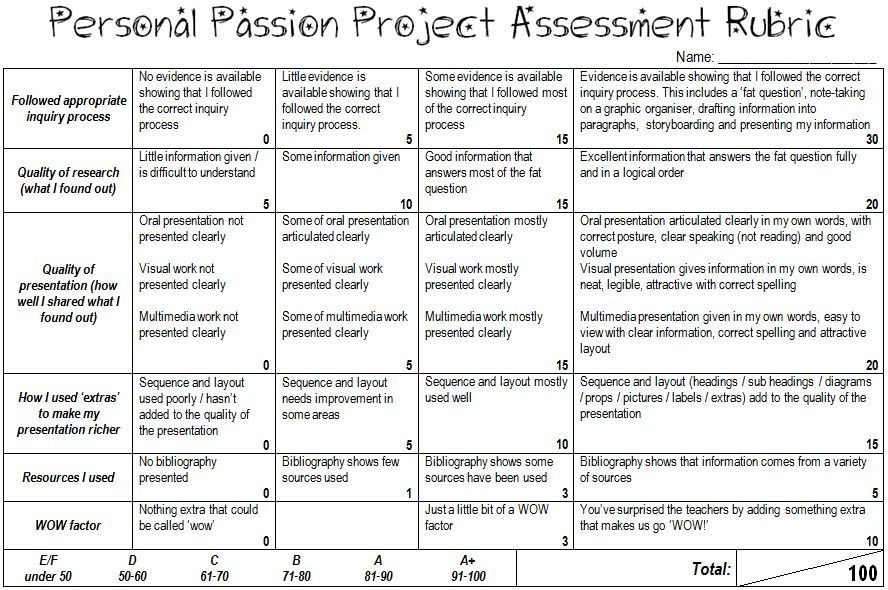 Personal Passion Project Assessment Rubric (word doc) Sixth Grade - rubrics for project based learning