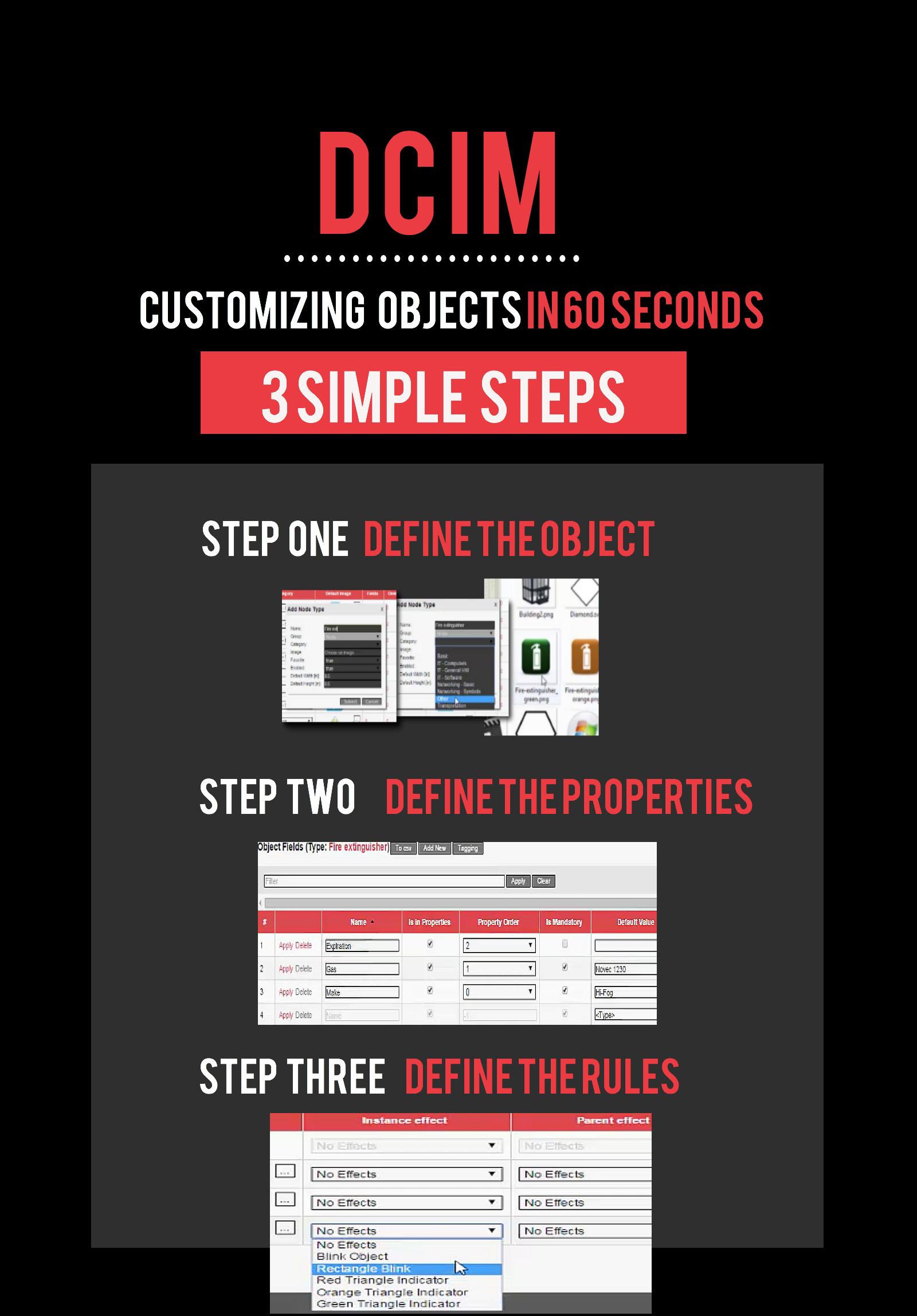 DCIM infographic