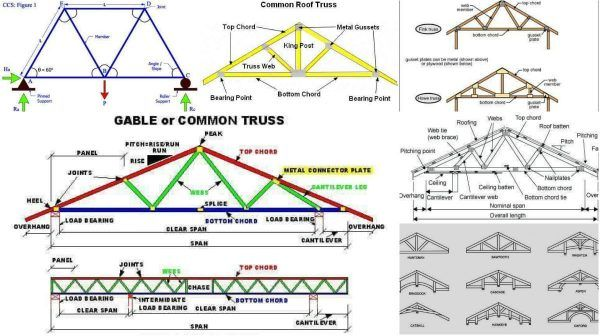 Roof Truss Elements Angles And Basics To Understand Roof Trusses Roof Bridge Building