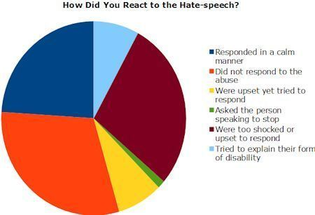 Hate Speech Crimes Against Americans with Disabilities Fibromyalgia