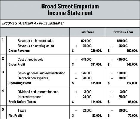 Income Statement Example  Books Worth Reading