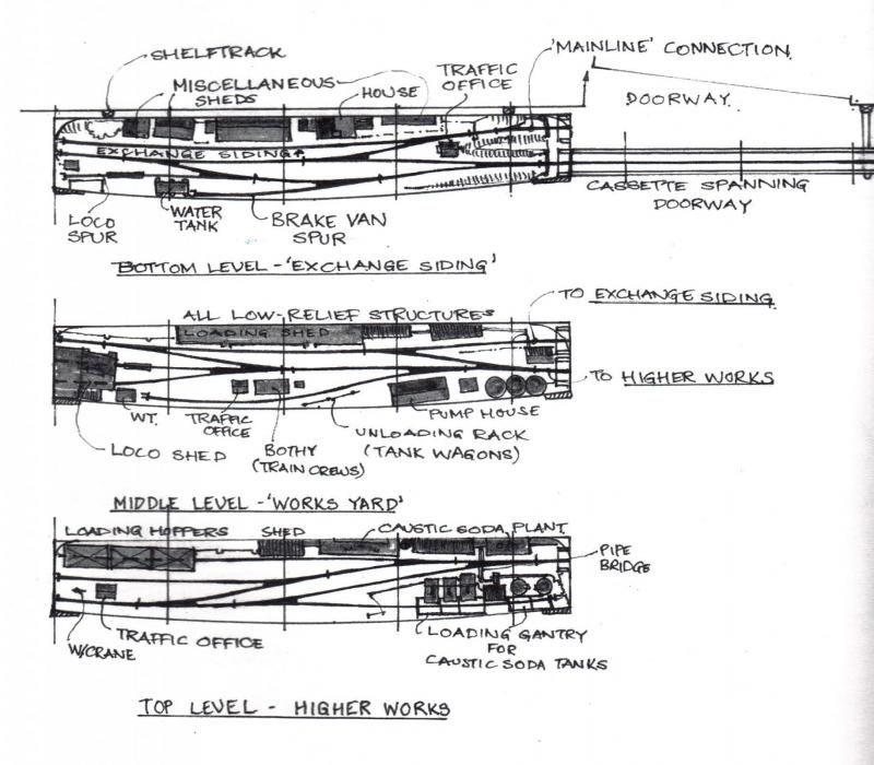 Shunters & shunting layouts - 7mm+ modelling - RMweb | Model