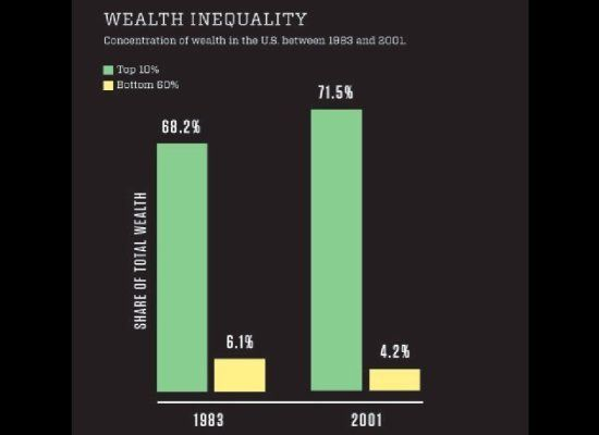 This Fact About Income Inequality Will Blow Your Mind Inequality Facts Income