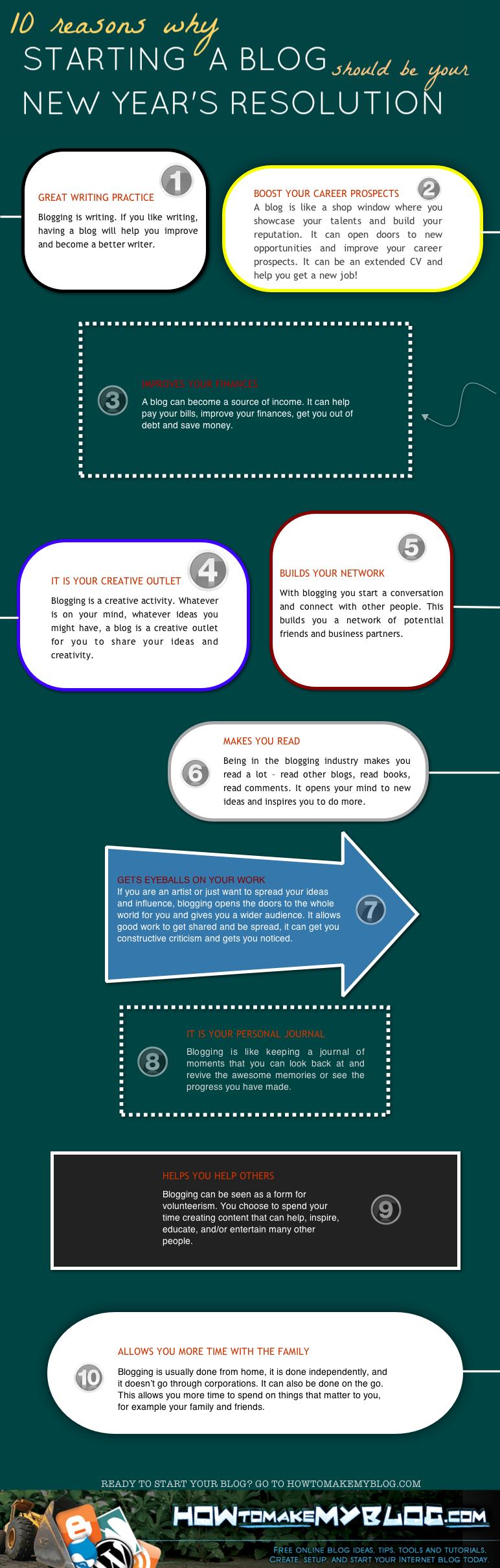Tien redenen om een blog te beginnen