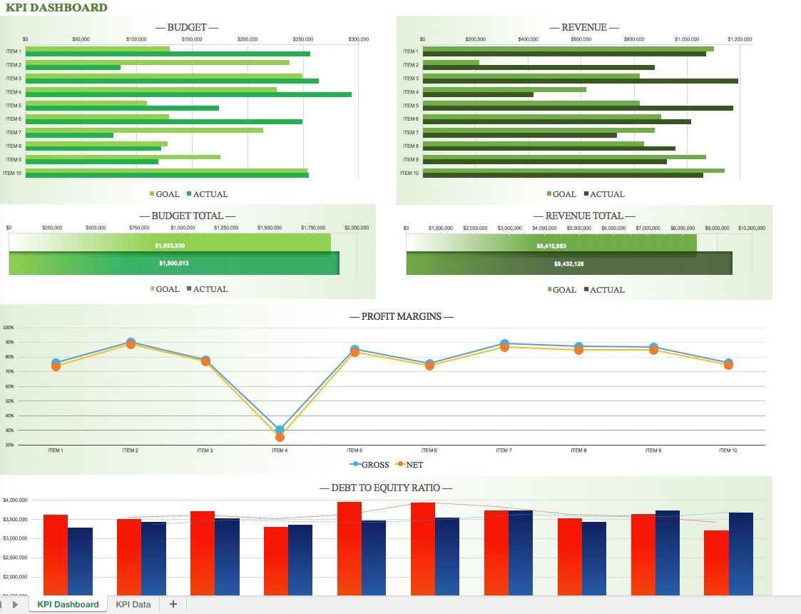 KPI Dashboard Template | Excel Tips and Tricks | Pinterest
