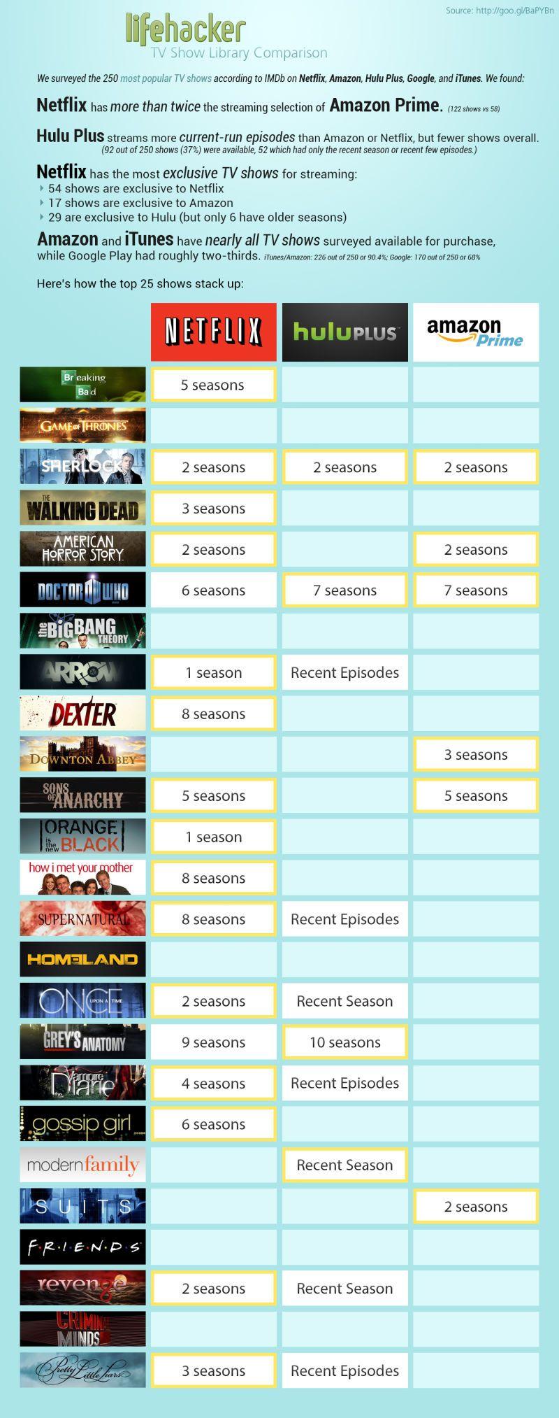 TV Streaming HeadtoHead Netflix vs Hulu vs Amazon Prime