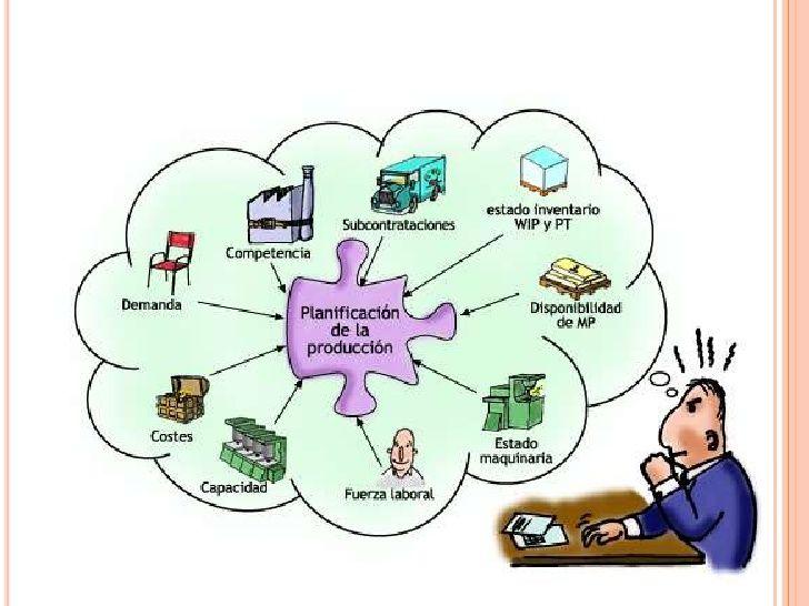 Planeacion Y Evaluacion En Los Procesos Productivos Produccion Empresa Administracion