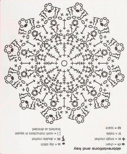 Mandala Alluncinetto Spiegazioni E Schemi 7 Per La Casa