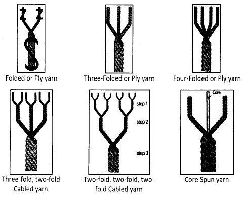 Classification Of Yarn Classification Of Yarn According